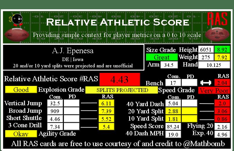 A.J. Epenesa Relative Athletic Score