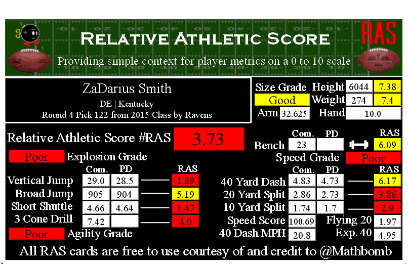 ZaDarius Relative Athletic Score