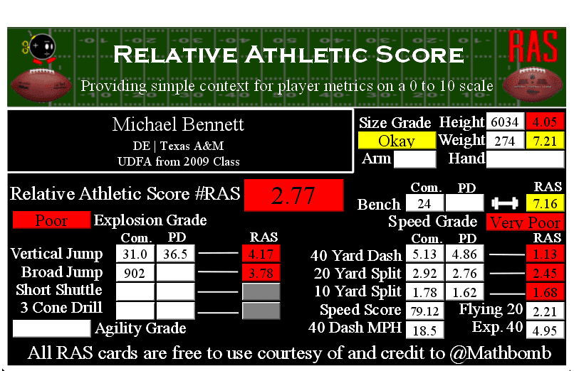 Michael Bennett Relative Athletic Score