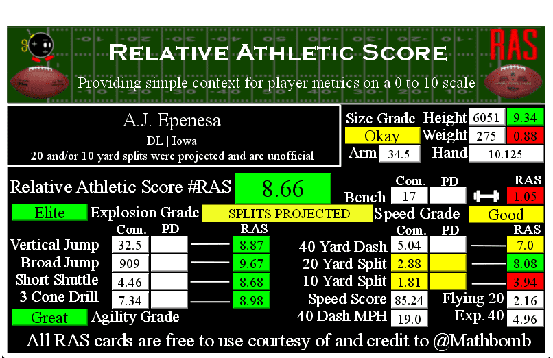 A.J. Epenesa Relative Athletic Score 01