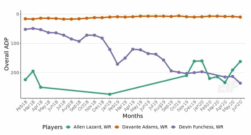 Packers ADP