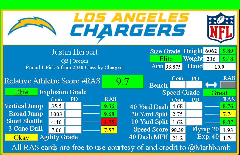 Justin Herbert RAS