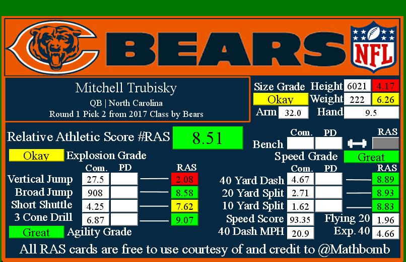 Mitchell Trubisky RAS