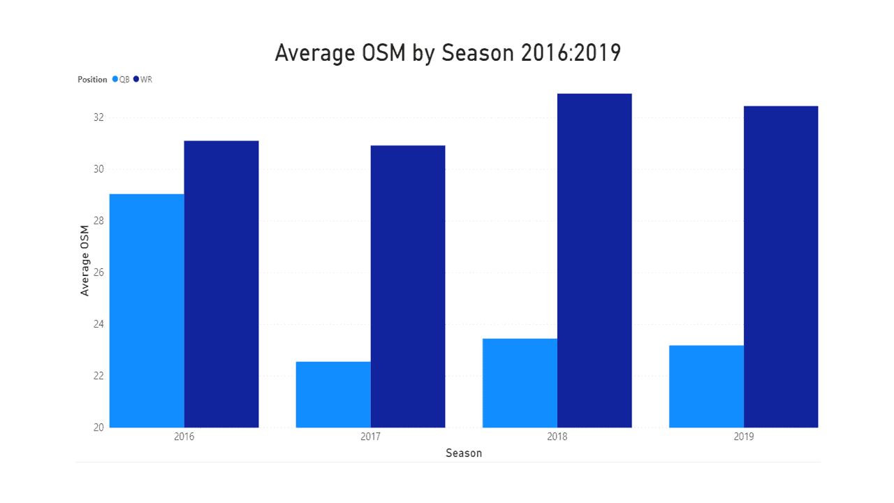Position value over time: quarterback vs receiver