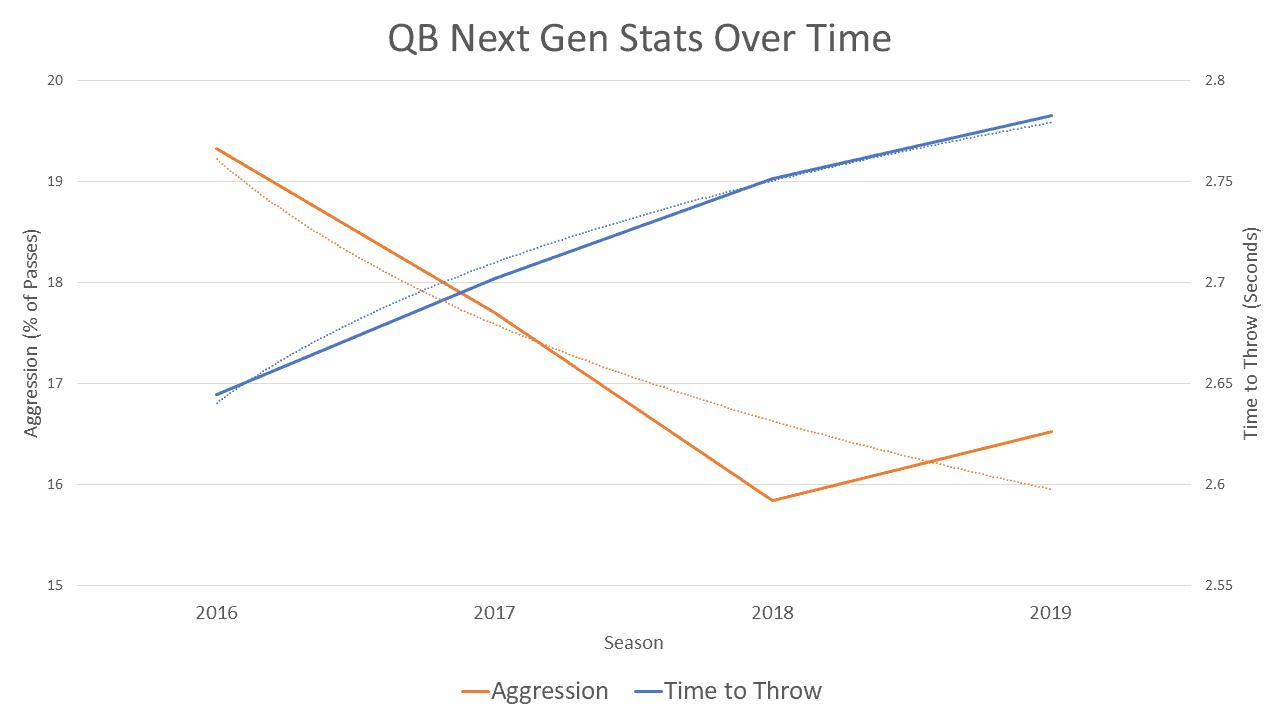 Quarterbacks NFL Next Gen Stats over time
