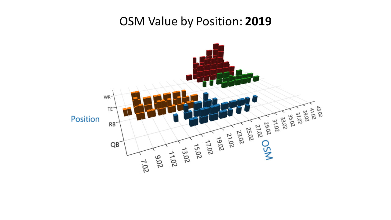 OSM by position 2019