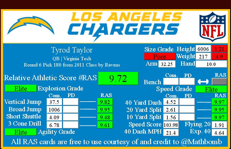 Tyrod Taylor RAS